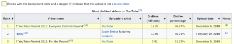 YouTube Rewind 2019 is the third most disliked video on the platform
